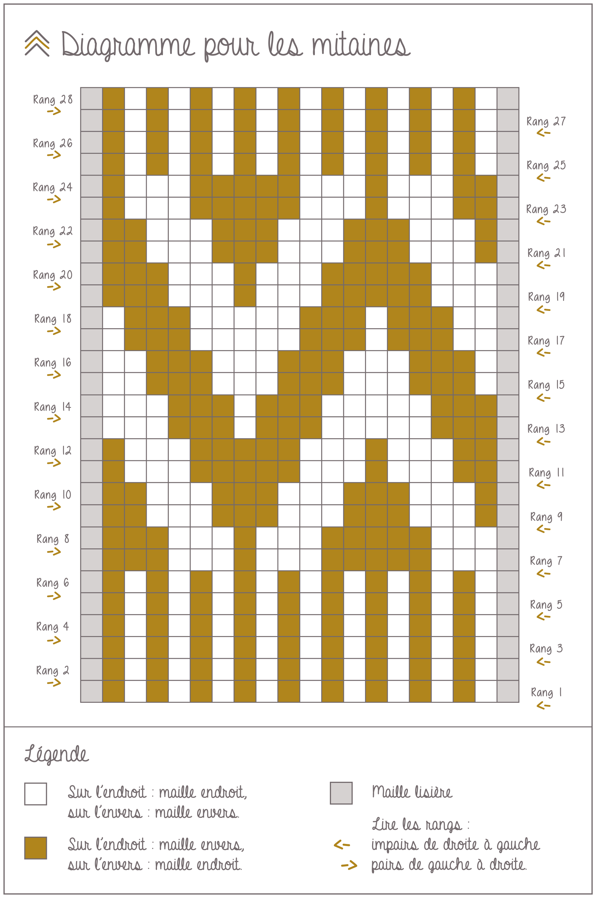 DIY de tejer - guantes de lana - Perles & Co